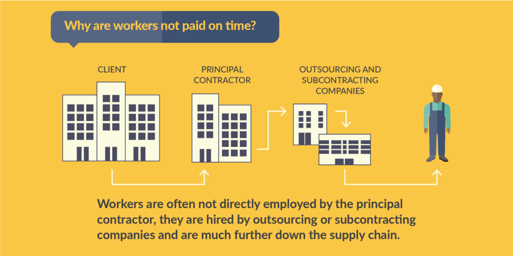 Social media graphic: Why are workers not paid on time?